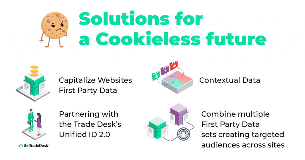 Solutions for a cookieless future, contextual data, combining first party cookies and third party cookies in pmps, capitalize first party data, unified id 2.0