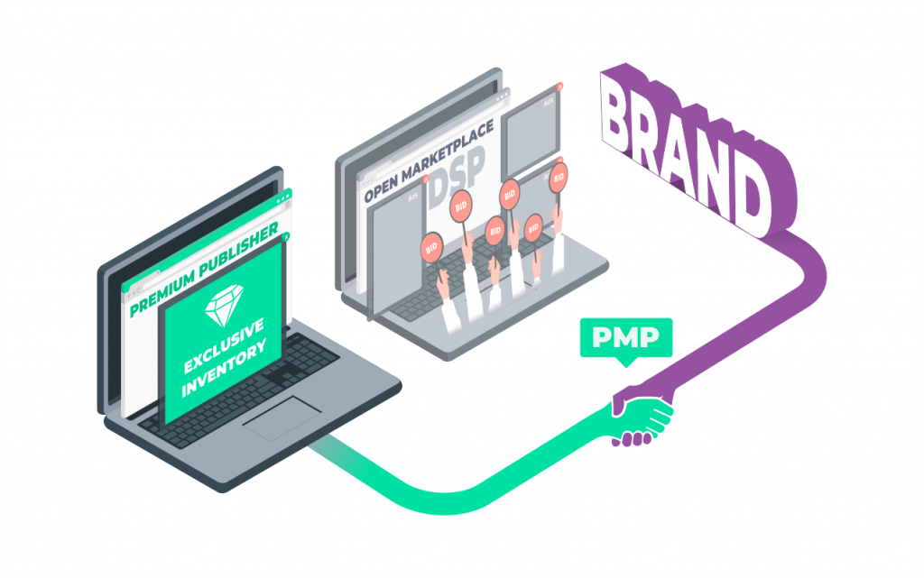 Open Marketplace on one side, PMP preferred dead bypassing it to reach the brand