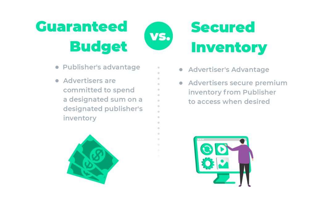 Difference between Guaranteed Budget and Secured Inventory Preferred Deal PMP
